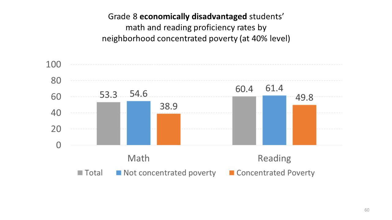 Grade 8 economically disadvantaged students' math and reading proficiency rates by neighborhood concentrated poverty (at 40% level) 60