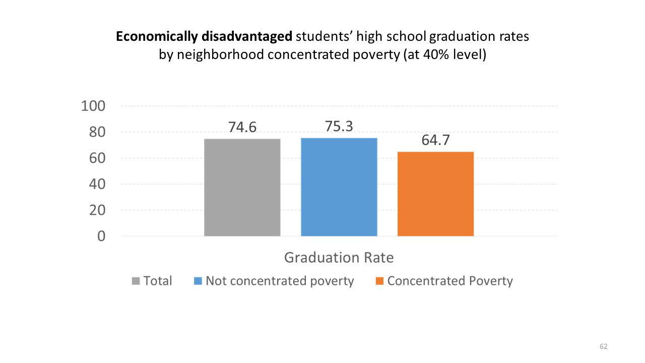 Economically disadvantaged students' high school graduation rates by neighborhood concentrated poverty (at 40% level) 62