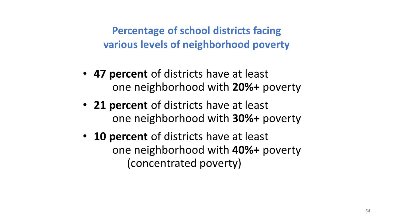 Percentage of school districts facing various levels of neighborhood poverty 47 percent of districts have at least one neighborhood with 20%+ poverty