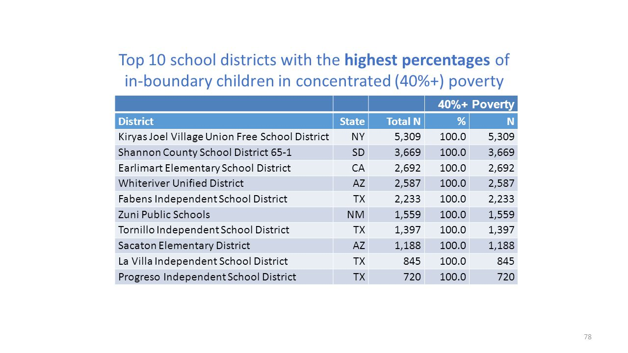 Top 10 school districts with the highest percentages of in-boundary children in concentrated (40%+) poverty 40%+ Poverty DistrictState Total N%N Kirya