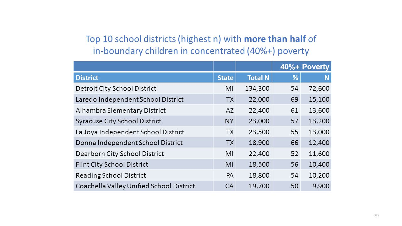 Top 10 school districts (highest n) with more than half of in-boundary children in concentrated (40%+) poverty 40%+ Poverty DistrictState Total N%N De
