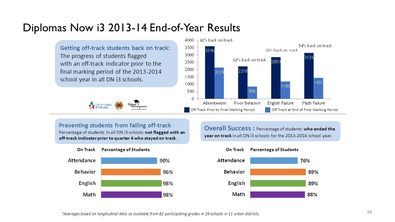Diplomas Now i3 2013-14 End-of-Year Results Getting off-track students back on track: The progress of students flagged with an off-track indicator pri