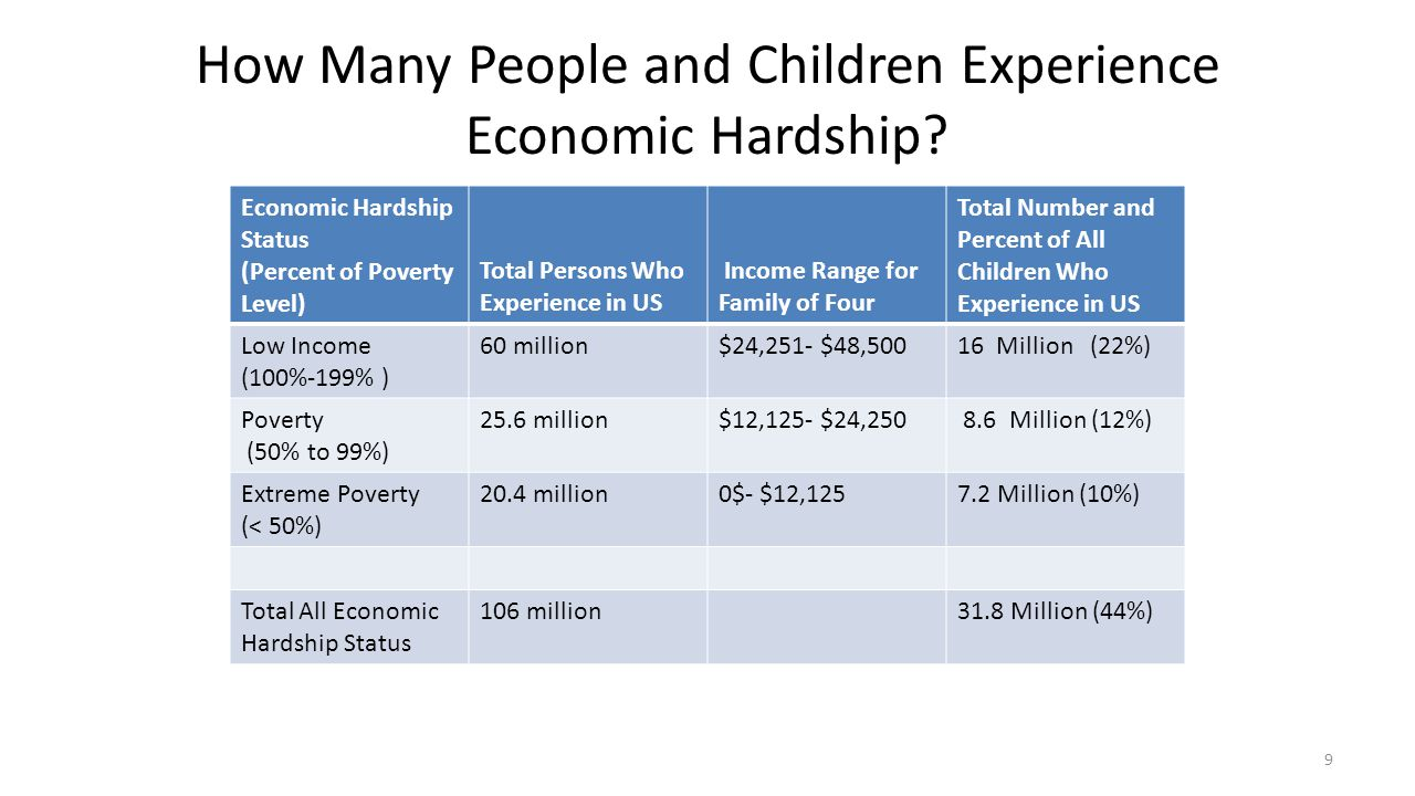 How Many People and Children Experience Economic Hardship? Economic Hardship Status (Percent of Poverty Level) Total Persons Who Experience in US Inco
