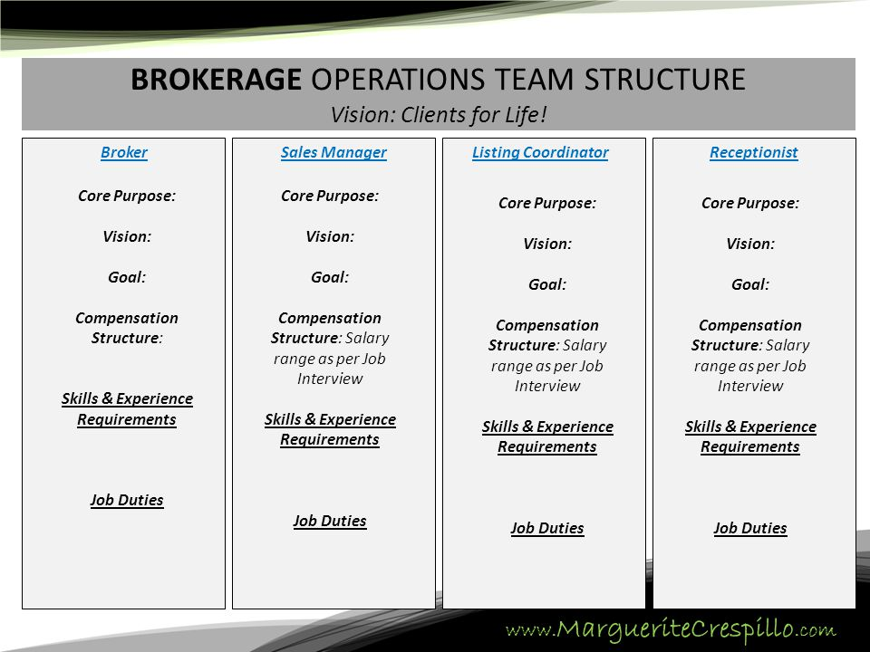 www. MargueriteCrespillo.com BROKERAGE OPERATIONS TEAM STRUCTURE Vision: Clients for Life! BrokerSales ManagerListing CoordinatorReceptionist Core Pur