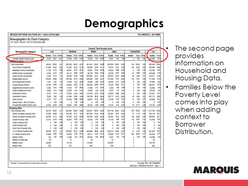 Demographics The second page provides information on Household and Housing Data.
