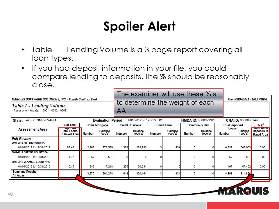 Spoiler Alert Table 1 – Lending Volume is a 3 page report covering all loan types.