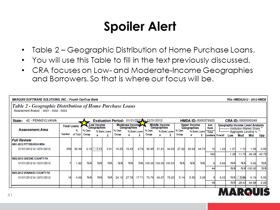 Spoiler Alert Table 2 – Geographic Distribution of Home Purchase Loans.