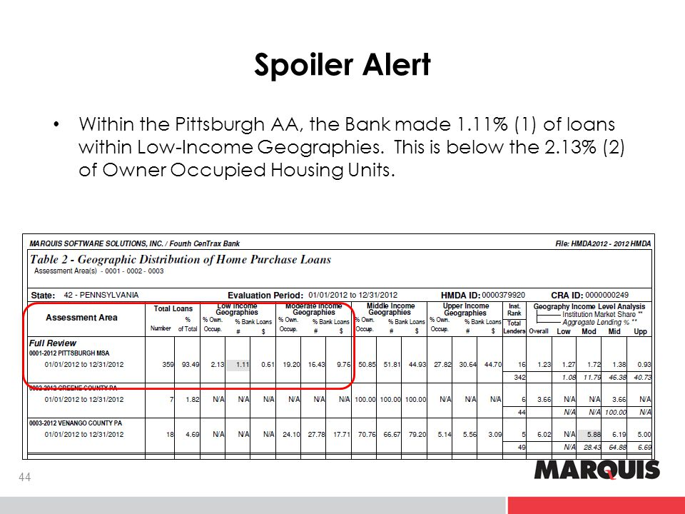 Spoiler Alert Within the Pittsburgh AA, the Bank made 1.11% (1) of loans within Low-Income Geographies.