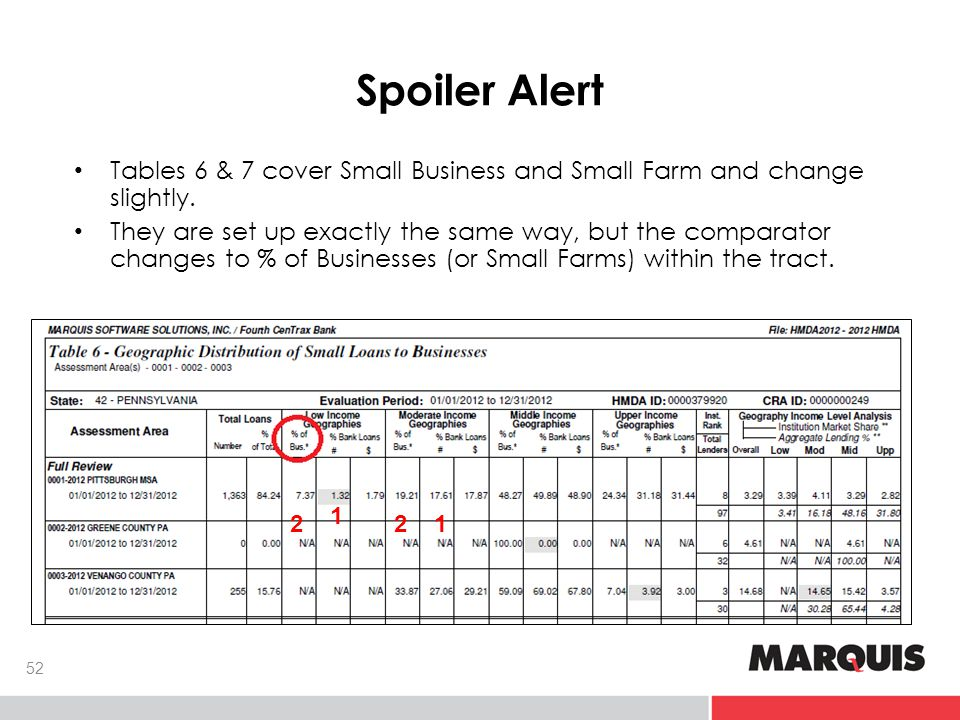 Spoiler Alert Tables 6 & 7 cover Small Business and Small Farm and change slightly.
