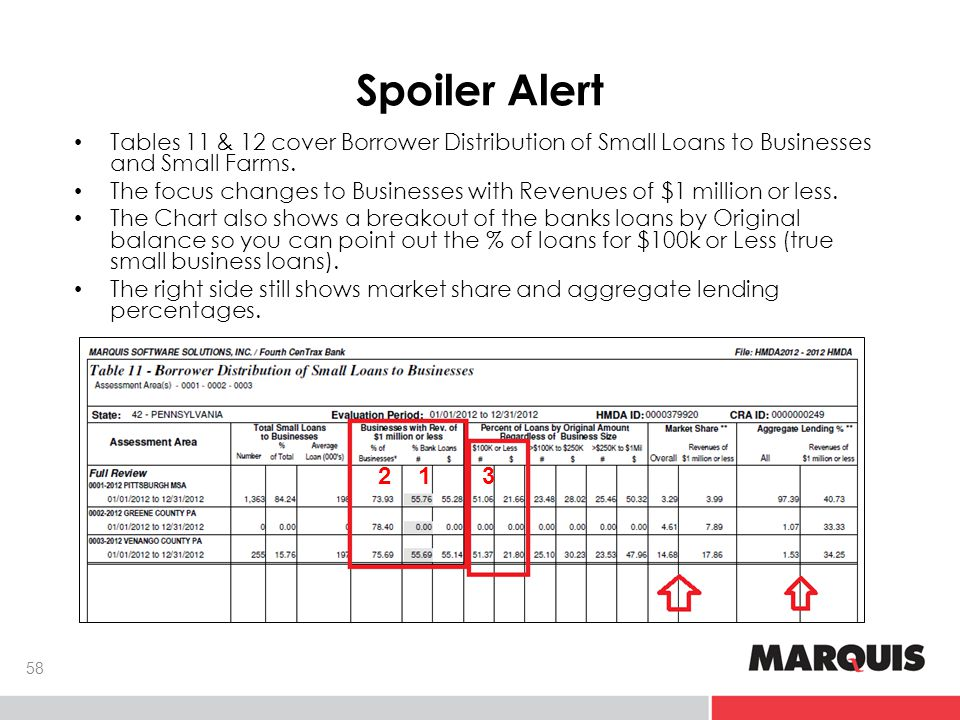 Spoiler Alert Tables 11 & 12 cover Borrower Distribution of Small Loans to Businesses and Small Farms.