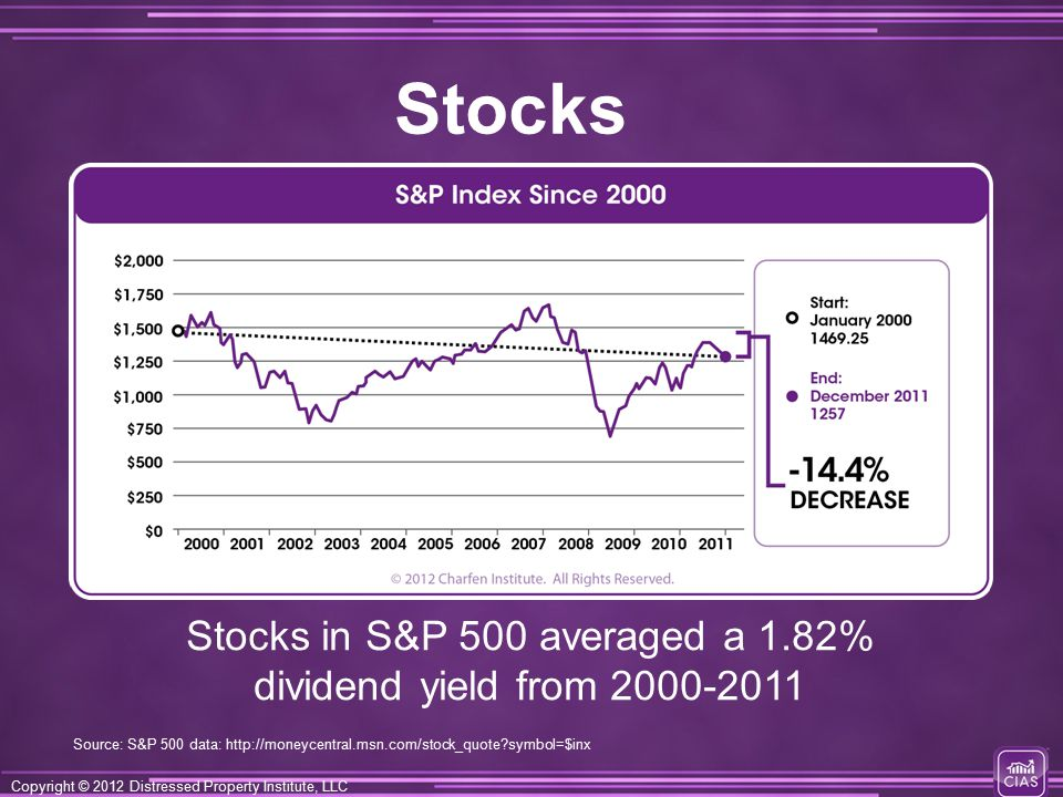 Copyright © 2012 Distressed Property Institute, LLC Stocks in S&P 500 averaged a 1.82% dividend yield from 2000-2011 Stocks Source: S&P 500 data: http://moneycentral.msn.com/stock_quote symbol=$inx