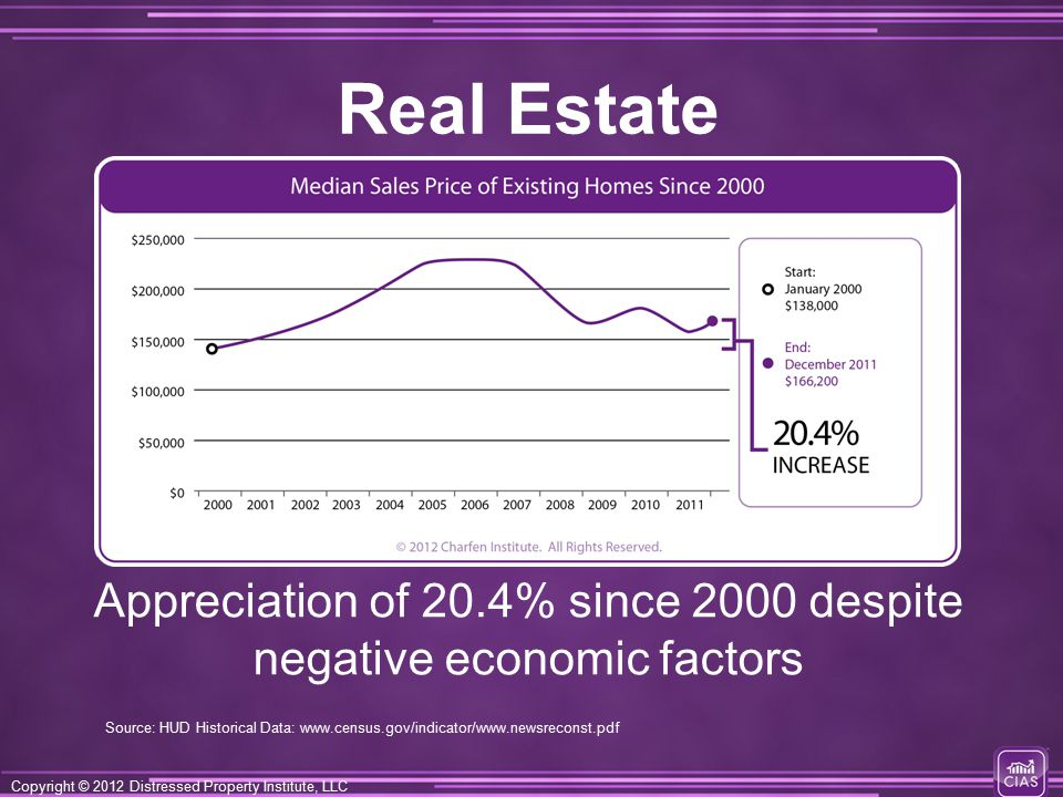 Copyright © 2012 Distressed Property Institute, LLC Appreciation of 20.4% since 2000 despite negative economic factors Real Estate Source: HUD Historical Data: www.census.gov/indicator/www.newsreconst.pdf
