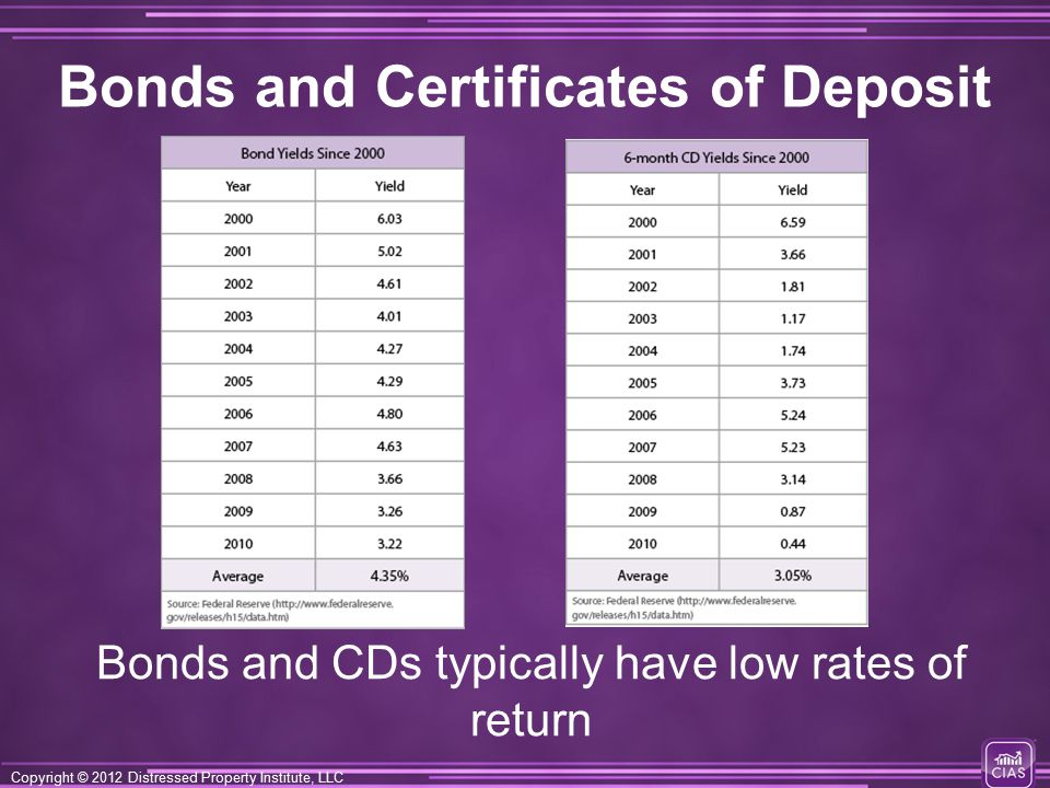 Copyright © 2012 Distressed Property Institute, LLC Bonds and Certificates of Deposit Bonds and CDs typically have low rates of return