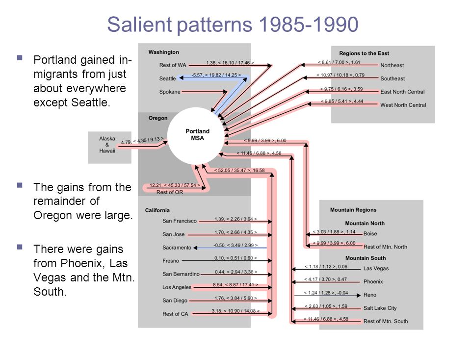 Salient patterns 1985-1990  Portland gained in- migrants from just about everywhere except Seattle.
