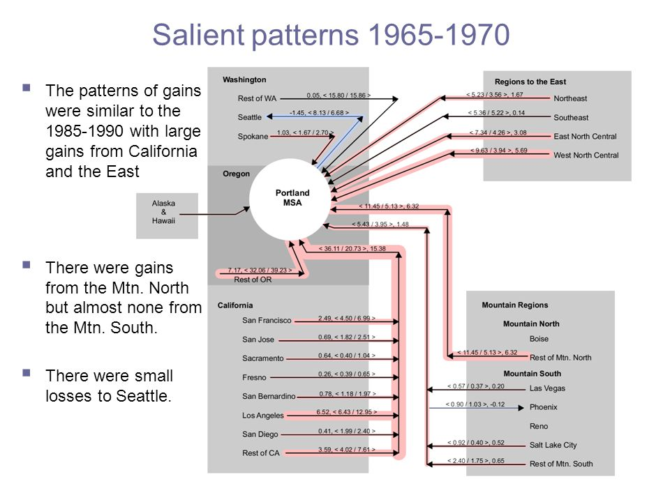 Salient patterns 1965-1970  The patterns of gains were similar to the 1985-1990 with large gains from California and the East  There were gains from the Mtn.