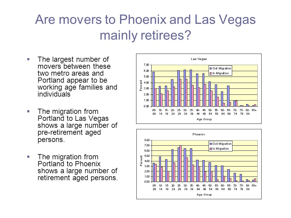 Are movers to Phoenix and Las Vegas mainly retirees.