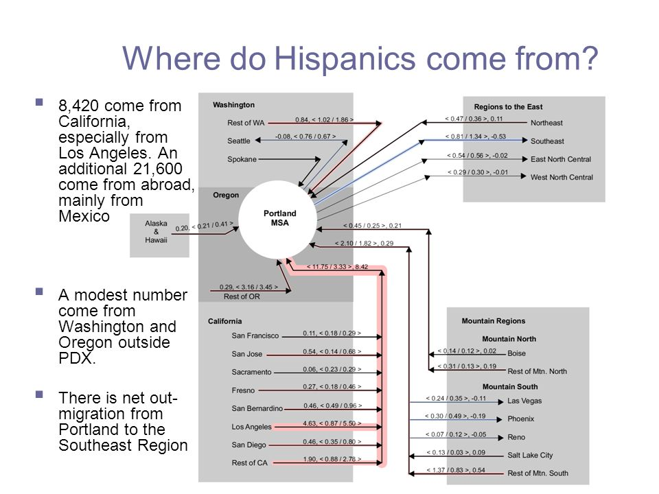Where do Hispanics come from.  8,420 come from California, especially from Los Angeles.