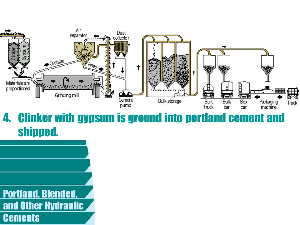 Portland, Blended, and Other Hydraulic Cements 4. Clinker with gypsum is ground into portland cement and shipped.
