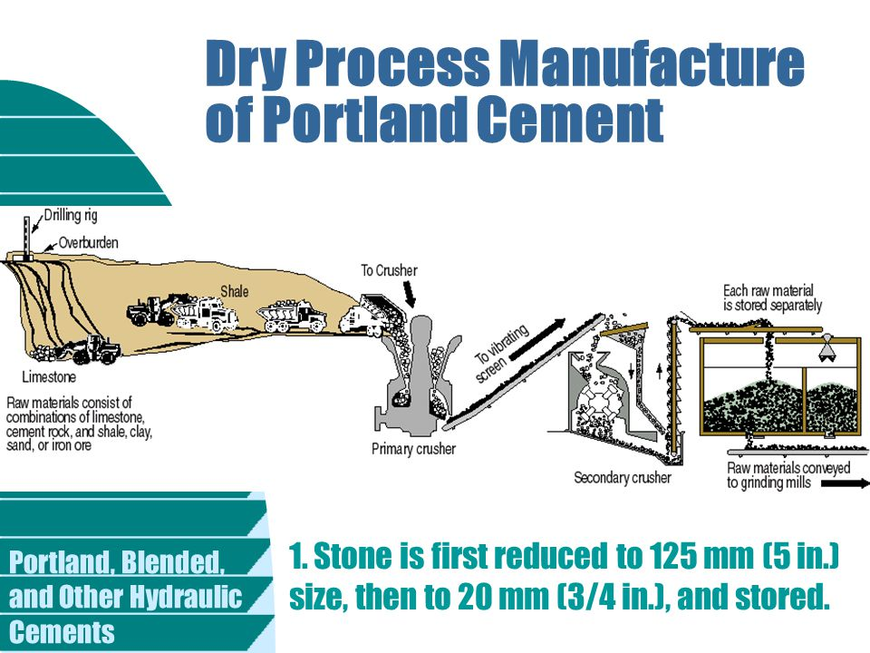 Dry Process Manufacture of Portland Cement 1. Stone is first reduced to 125 mm (5 in.) size, then to 20 mm (3/4 in.), and stored.