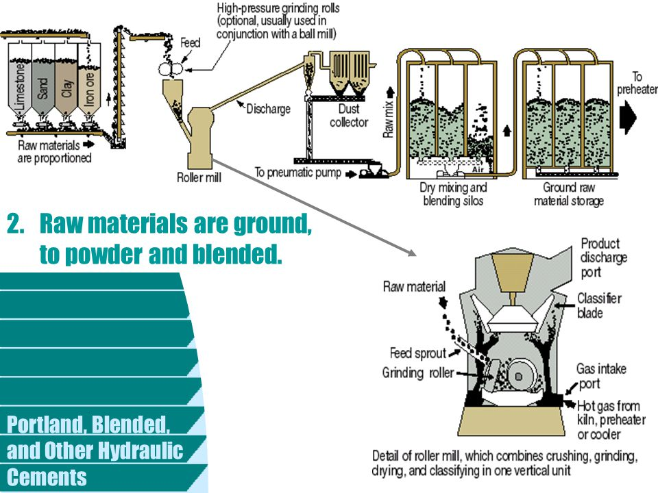 Portland, Blended, and Other Hydraulic Cements 2.Raw materials are ground, to powder and blended.