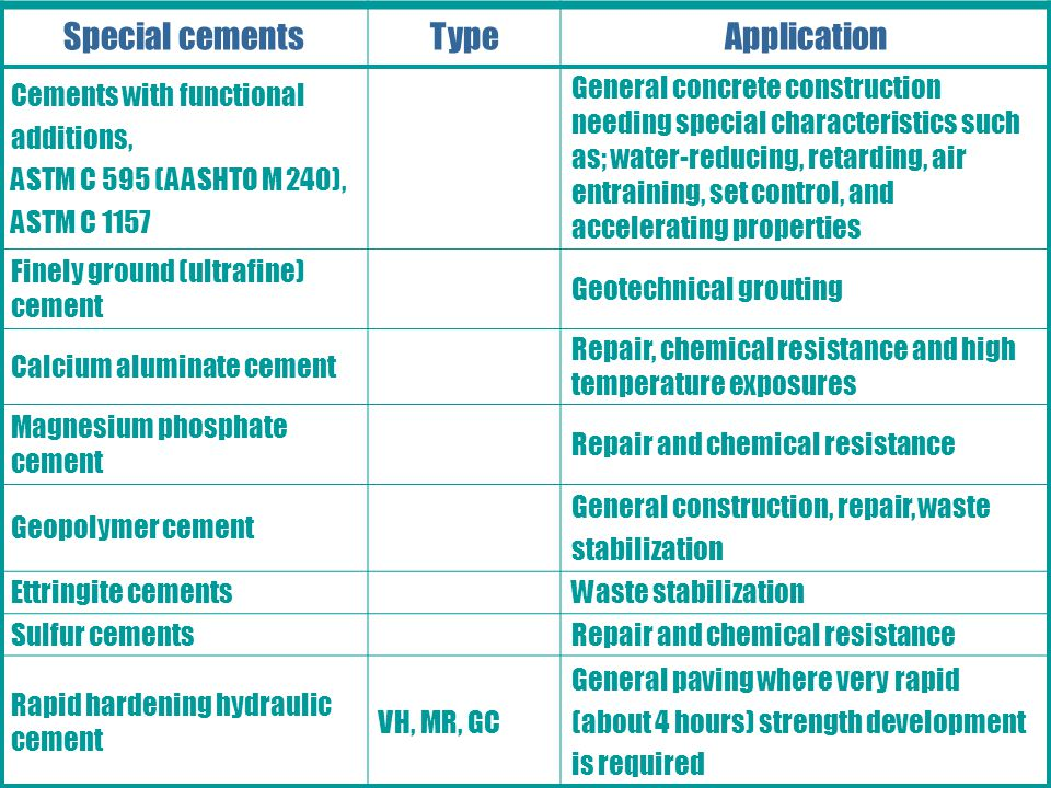 Portland, Blended, and Other Hydraulic Cements Special cementsTypeApplication Cements with functional additions, ASTM C 595 (AASHTO M 240), ASTM C 1157 General concrete construction needing special characteristics such as; water-reducing, retarding, air entraining, set control, and accelerating properties Finely ground (ultrafine) cement Geotechnical grouting Calcium aluminate cement Repair, chemical resistance and high temperature exposures Magnesium phosphate cement Repair and chemical resistance Geopolymer cement General construction, repair, waste stabilization Ettringite cementsWaste stabilization Sulfur cementsRepair and chemical resistance Rapid hardening hydraulic cement VH, MR, GC General paving where very rapid (about 4 hours) strength development is required