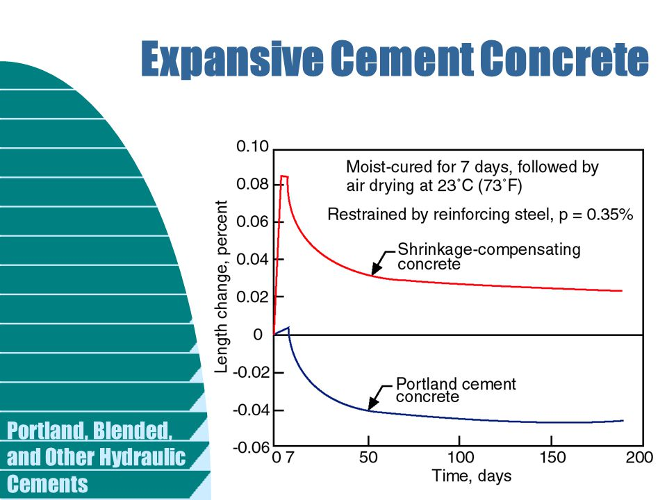Portland, Blended, and Other Hydraulic Cements Expansive Cement Concrete