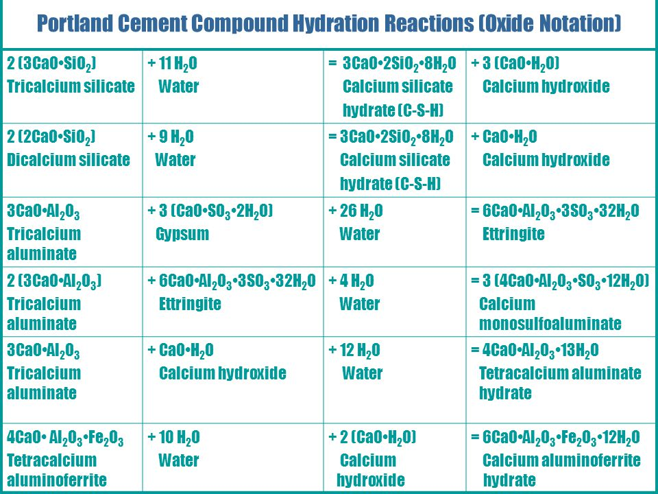 Portland, Blended, and Other Hydraulic Cements Portland Cement Compound Hydration Reactions (Oxide Notation) 2 (3CaOSiO 2 ) Tricalcium silicate + 11 H 2 O Water = 3CaO2SiO 2 8H 2 O Calcium silicate hydrate (C-S-H) + 3 (CaOH 2 O) Calcium hydroxide 2 (2CaOSiO 2 ) Dicalcium silicate + 9 H 2 O Water = 3CaO2SiO 2 8H 2 O Calcium silicate hydrate (C-S-H) + CaOH 2 O Calcium hydroxide 3CaOAl 2 O 3 Tricalcium aluminate + 3 (CaOSO 3 2H 2 O) Gypsum + 26 H 2 O Water = 6CaOAl 2 O 3 3SO 3 32H 2 O Ettringite 2 (3CaOAl 2 O 3 ) Tricalcium aluminate + 6CaOAl 2 O 3 3SO 3 32H 2 O Ettringite + 4 H 2 O Water = 3 (4CaOAl 2 O 3 SO 3 12H 2 O) Calcium monosulfoaluminate 3CaOAl 2 O 3 Tricalcium aluminate + CaOH 2 O Calcium hydroxide + 12 H 2 O Water = 4CaOAl 2 O 3 13H 2 O Tetracalcium aluminate hydrate 4CaO Al 2 O 3 Fe 2 O 3 Tetracalcium aluminoferrite + 10 H 2 O Water + 2 (CaOH 2 O) Calcium hydroxide = 6CaOAl 2 O 3 Fe 2 O 3 12H 2 O Calcium aluminoferrite hydrate