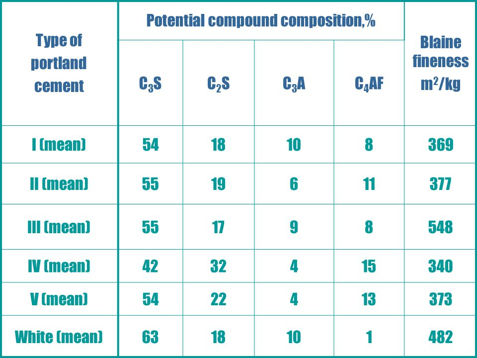 Portland, Blended, and Other Hydraulic Cements Type of portland cement Potential compound composition,% Blaine fineness m 2 /kg C3SC3SC2SC2SC3AC3AC 4 AF I (mean)5418108369 II (mean)5519611377 III (mean)551798548 IV (mean)4232415340 V (mean)5422413373 White (mean)6318101482