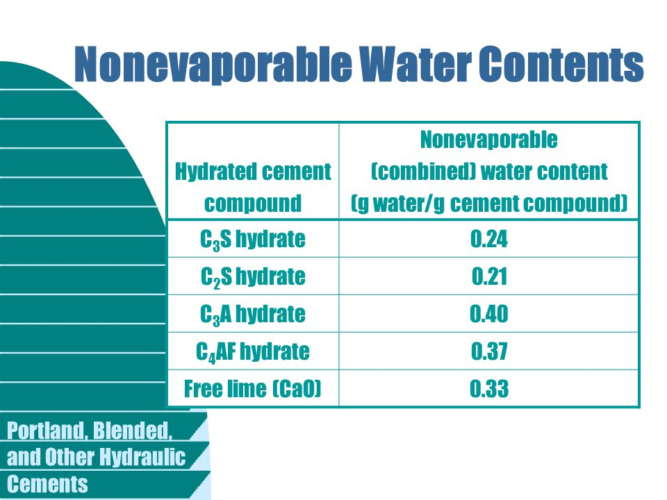 Portland, Blended, and Other Hydraulic Cements Nonevaporable Water Contents Hydrated cement compound Nonevaporable (combined) water content (g water/g cement compound) C 3 S hydrate0.24 C 2 S hydrate0.21 C 3 A hydrate0.40 C 4 AF hydrate0.37 Free lime (CaO)0.33
