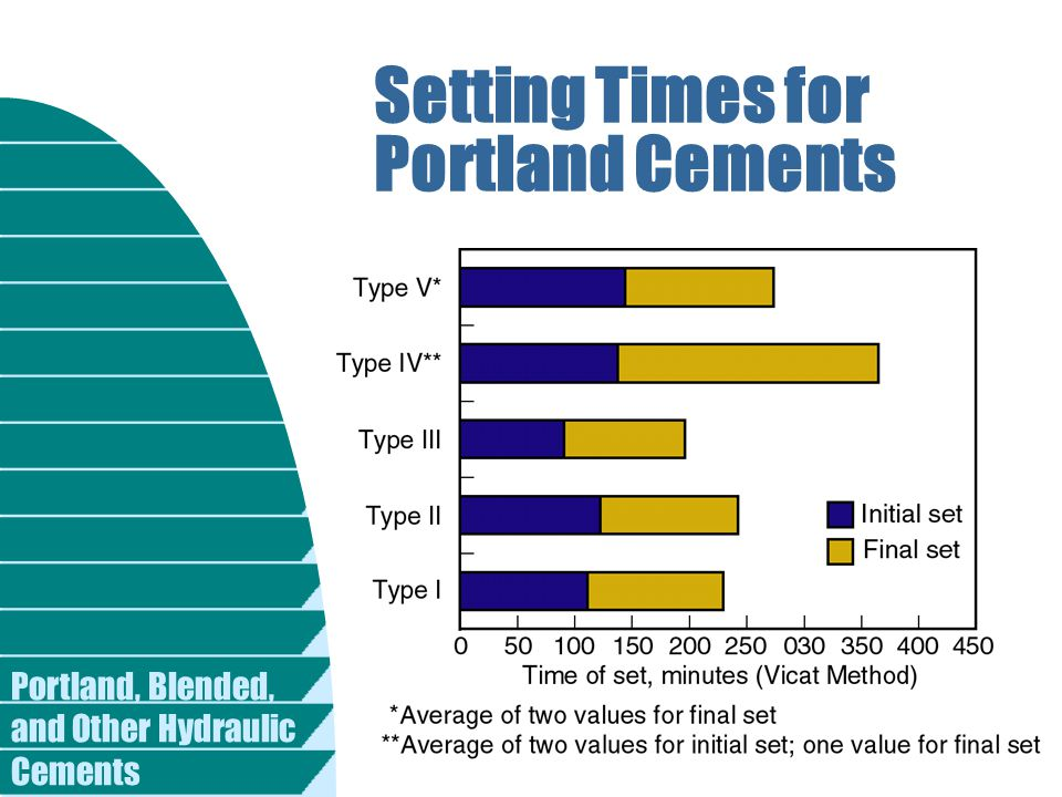Portland, Blended, and Other Hydraulic Cements Setting Times for Portland Cements