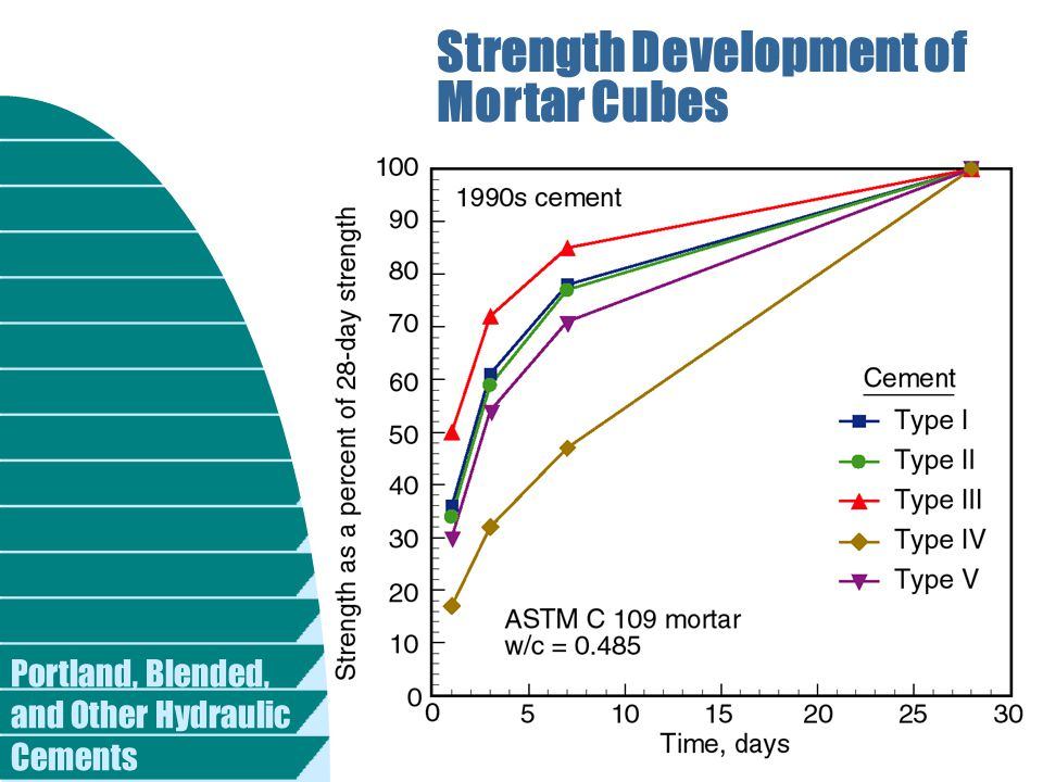 Portland, Blended, and Other Hydraulic Cements Strength Development of Mortar Cubes