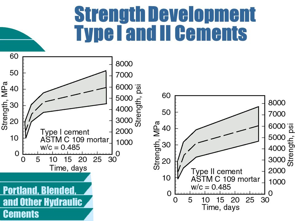 Portland, Blended, and Other Hydraulic Cements Strength Development Type I and II Cements