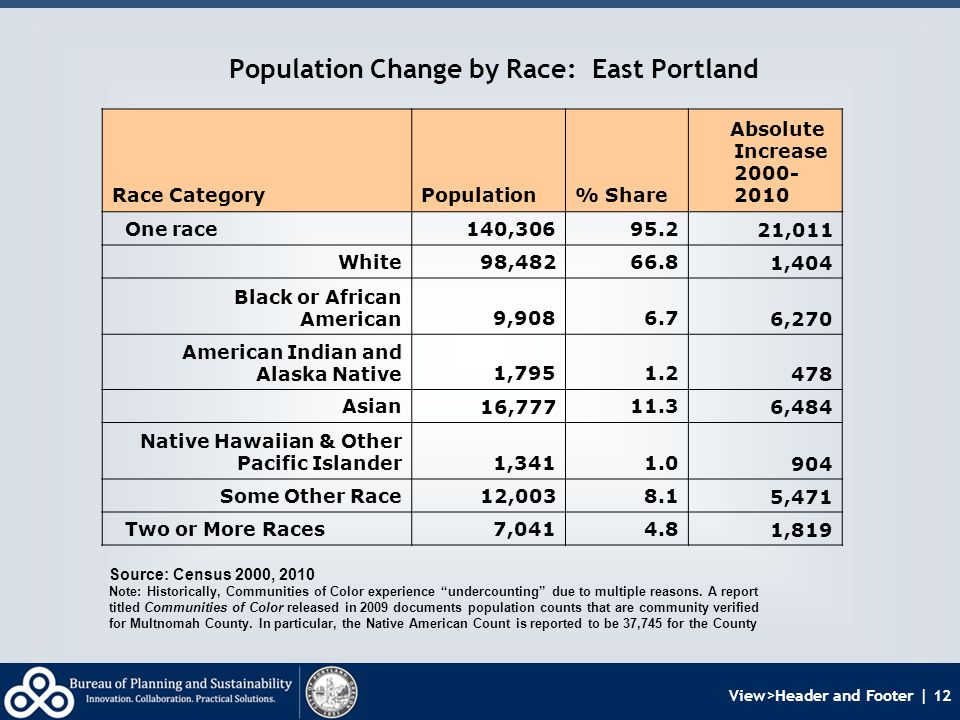 View>Header and Footer | 12 Population Change by Race: East Portland Source: Census 2000, 2010 Note: Historically, Communities of Color experience undercounting due to multiple reasons.