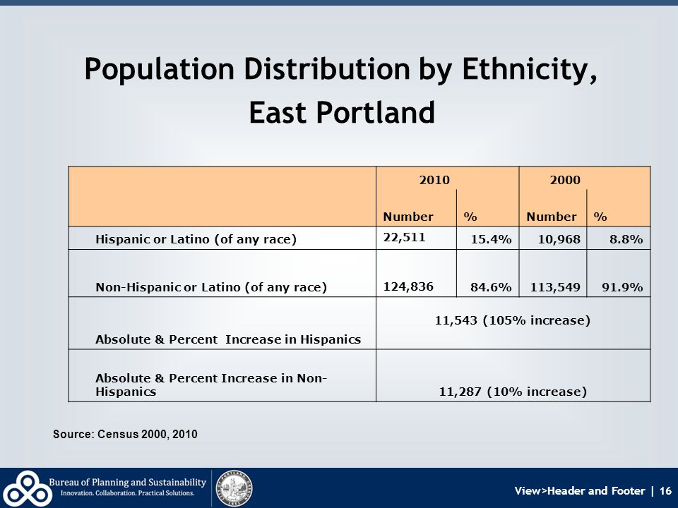 View>Header and Footer | 16 Population Distribution by Ethnicity, East Portland Source: Census 2000, 2010 2010 2000 Number% % Hispanic or Latino (of any race) 22,511 15.4%10,9688.8% Non-Hispanic or Latino (of any race) 124,836 84.6%113,54991.9% Absolute & Percent Increase in Hispanics 11,543 (105% increase) Absolute & Percent Increase in Non- Hispanics11,287 (10% increase)