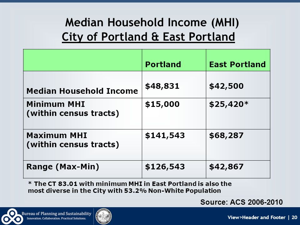 View>Header and Footer | 20 Median Household Income (MHI) City of Portland & East Portland PortlandEast Portland Median Household Income $48,831$42,500 Minimum MHI (within census tracts) $15,000$25,420* Maximum MHI (within census tracts) $141,543$68,287 Range (Max-Min)$126,543$42,867 Source: ACS 2006-2010 * The CT 83.01 with minimum MHI in East Portland is also the most diverse in the City with 53.2% Non-White Population