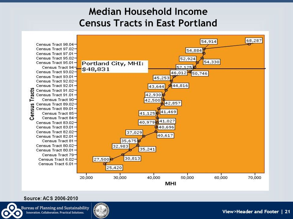 View>Header and Footer | 21 Median Household Income Census Tracts in East Portland Source: ACS 2006-2010