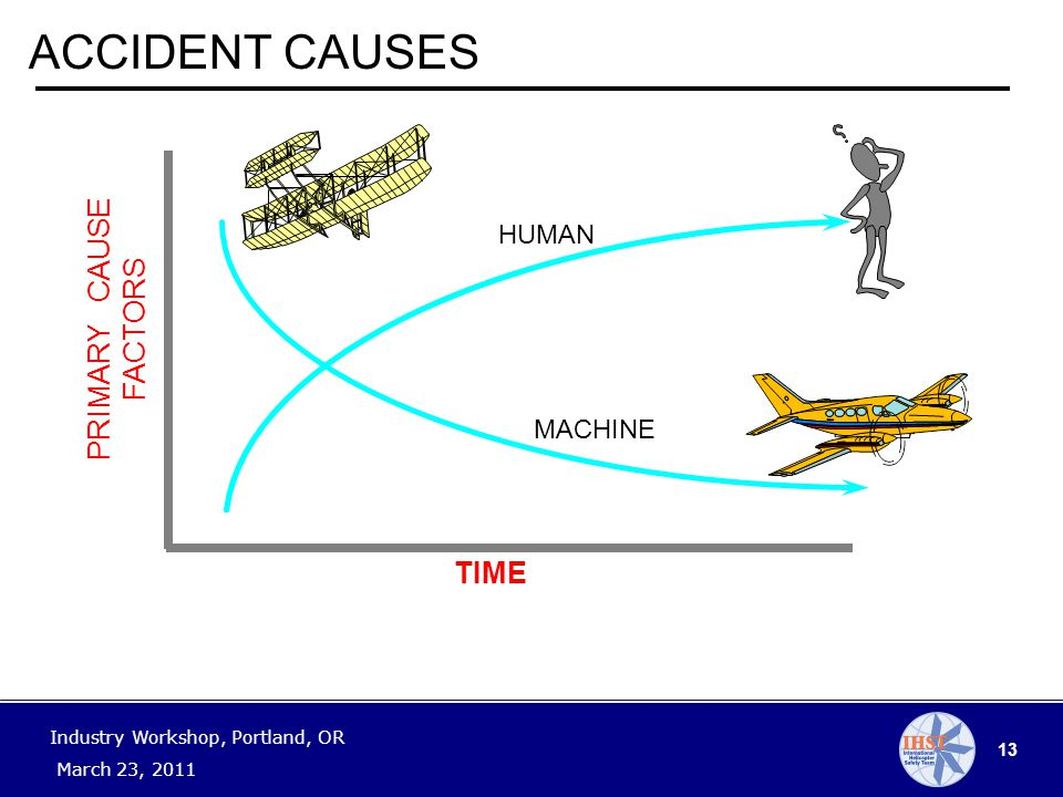 13 Industry Workshop, Portland, OR March 23, 2011 PRIMARY CAUSE FACTORS HUMAN MACHINE TIME ACCIDENT CAUSES