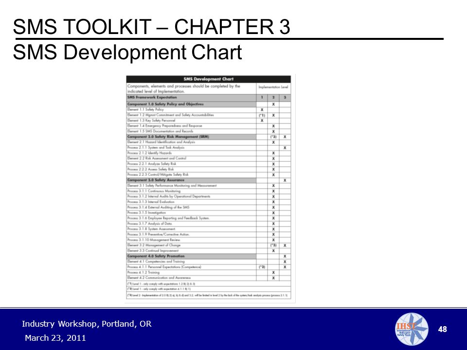 48 Industry Workshop, Portland, OR March 23, 2011 SMS TOOLKIT – CHAPTER 3 SMS Development Chart