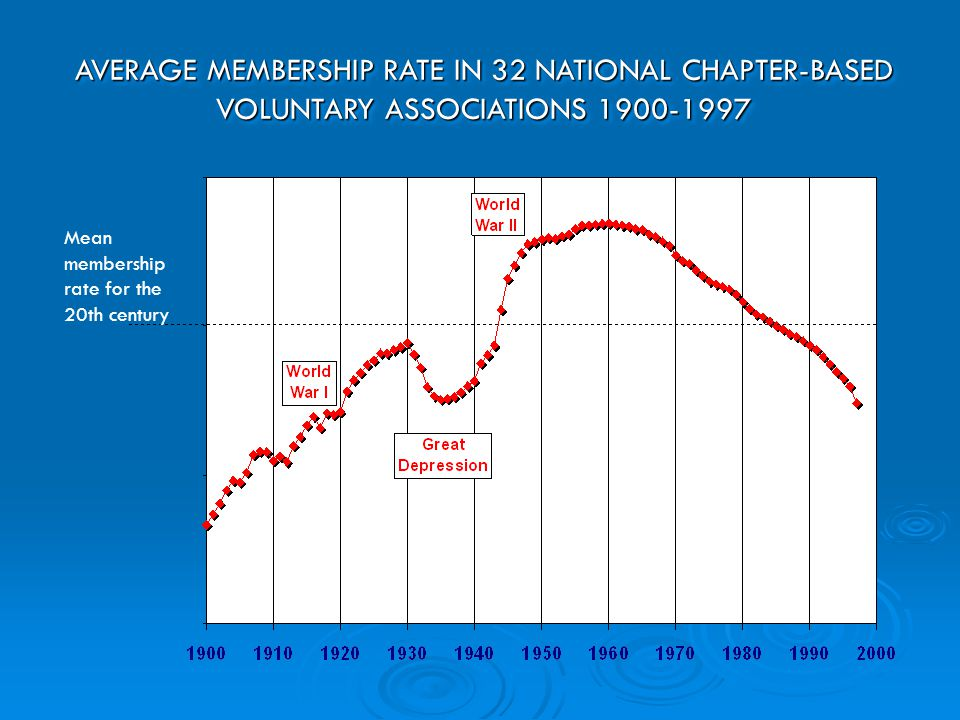 AVERAGE MEMBERSHIP RATE IN 32 NATIONAL CHAPTER-BASED VOLUNTARY ASSOCIATIONS 1900-1997 Mean membership rate for the 20th century