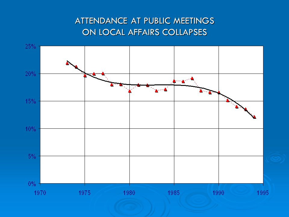 ATTENDANCE AT PUBLIC MEETINGS ON LOCAL AFFAIRS COLLAPSES