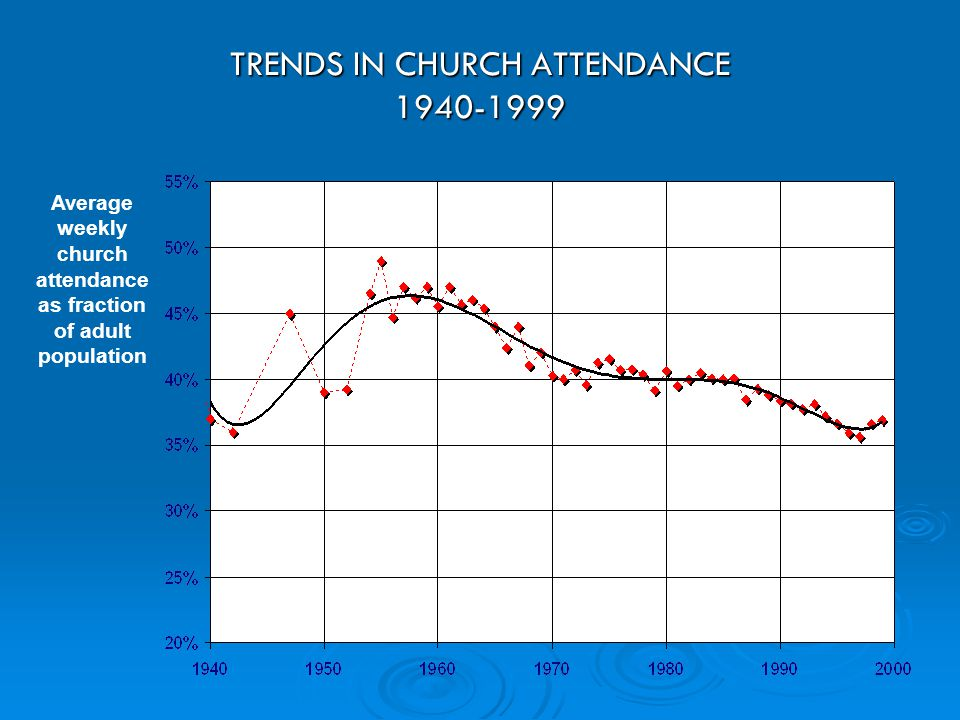 TRENDS IN CHURCH ATTENDANCE 1940-1999 Average weekly church attendance as fraction of adult population