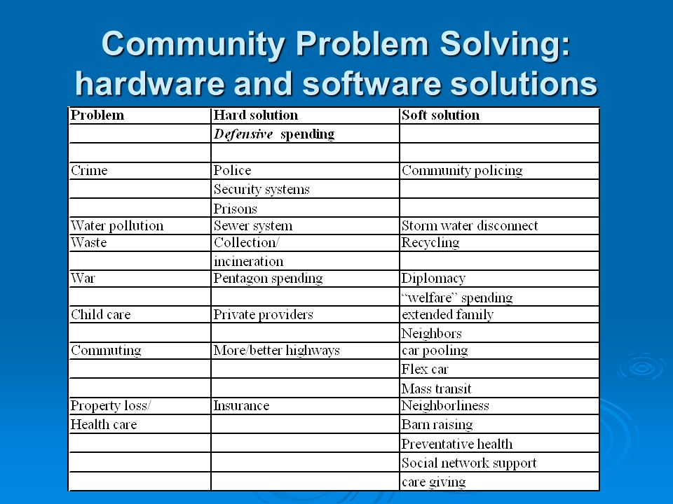 Community Problem Solving: hardware and software solutions