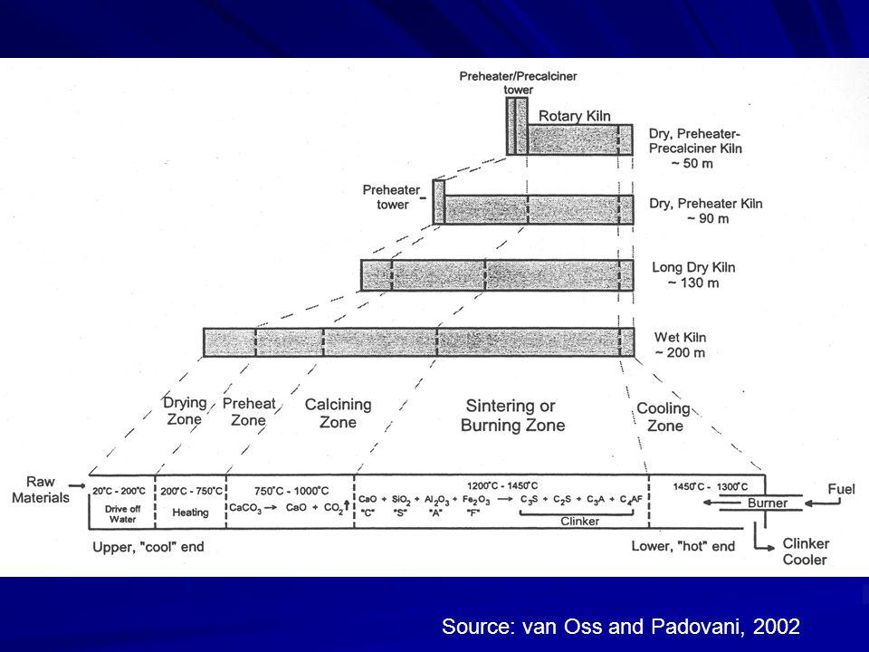 Source: van Oss and Padovani, 2002