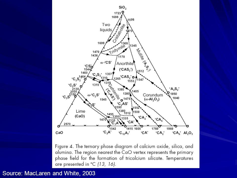 Source: MacLaren and White, 2003