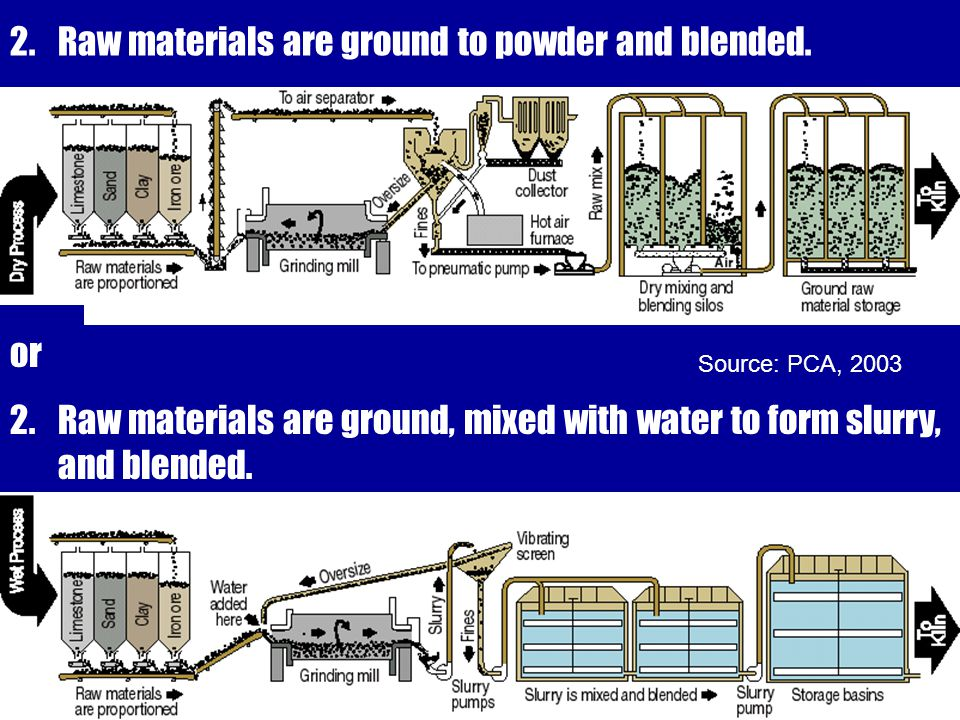 2.Raw materials are ground to powder and blended.or 2.