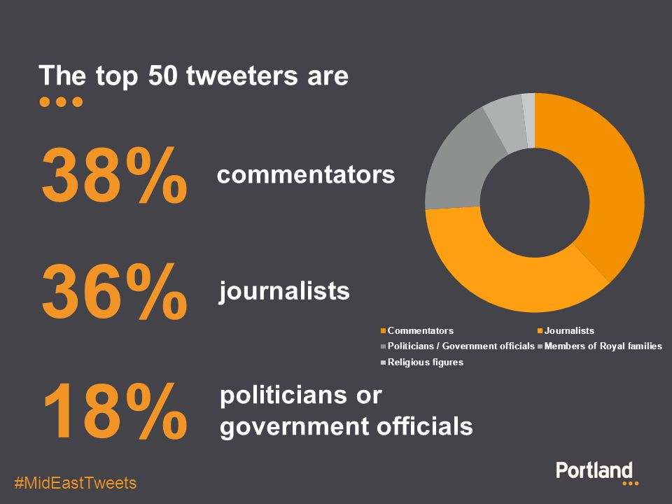 The top 50 tweeters are 38% commentators 36% journalists 18% politicians or government officials #MidEastTweets