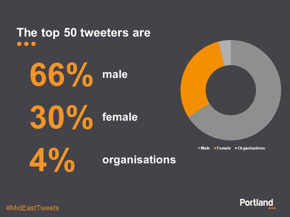 The top 50 tweeters are male 66% female 30% organisations 4% #MidEastTweets