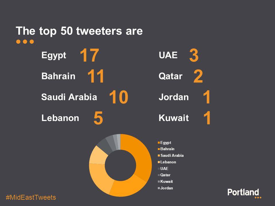 The top 50 tweeters are Egypt 17 Bahrain Saudi Arabia Lebanon UAE Qatar Jordan Kuwait 11 10 3 5 2 1 1 #MidEastTweets