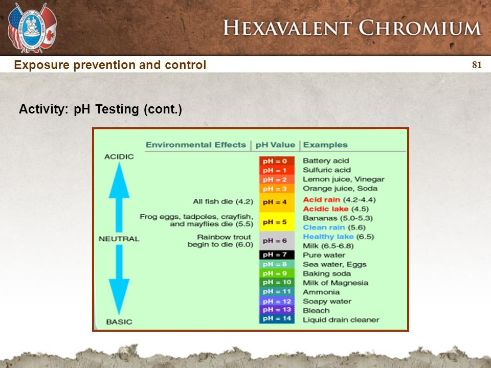 81 Activity: pH Testing (cont.) Exposure prevention and control