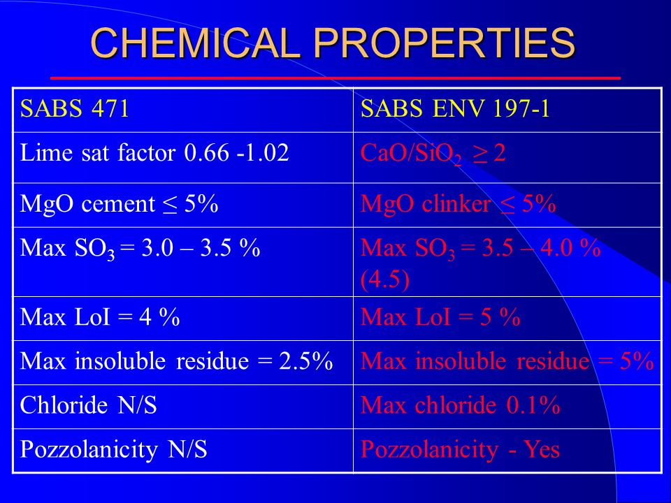 CHEMICAL PROPERTIES SABS 471SABS ENV 197-1 Lime sat factor 0.66 -1.02CaO/SiO 2 ≥ 2 MgO cement ≤ 5%MgO clinker ≤ 5% Max SO 3 = 3.0 – 3.5 %Max SO 3 = 3.5 – 4.0 % (4.5) Max LoI = 4 %Max LoI = 5 % Max insoluble residue = 2.5%Max insoluble residue = 5% Chloride N/SMax chloride 0.1% Pozzolanicity N/SPozzolanicity - Yes